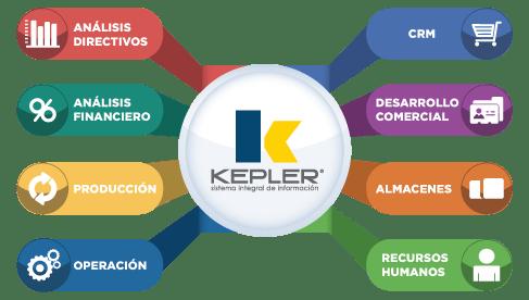 Módulos del ERP KEPLER